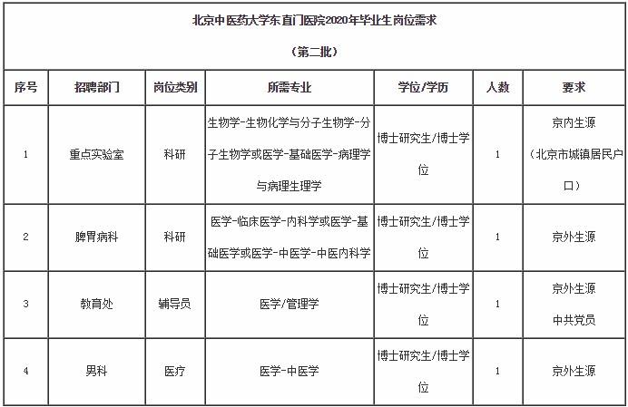 北京中医药大学东直门医院2020年应届毕业生第二批招聘4人公告