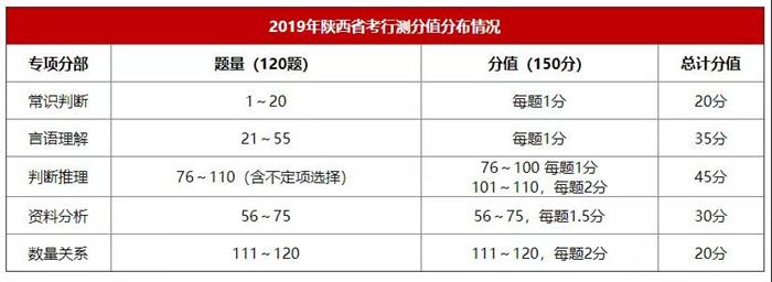 往年陕西公务员考试行测题型题量分值分布
