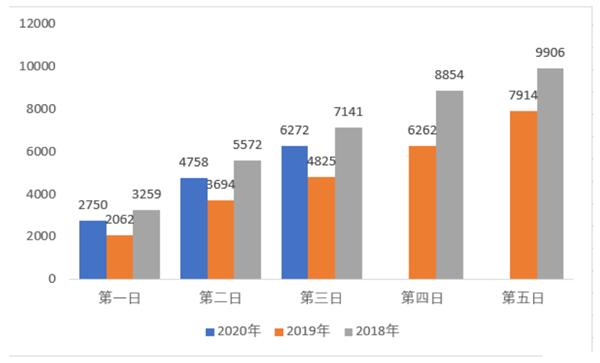 2020年上海公務員職位報名第3日:549個崗位無人報