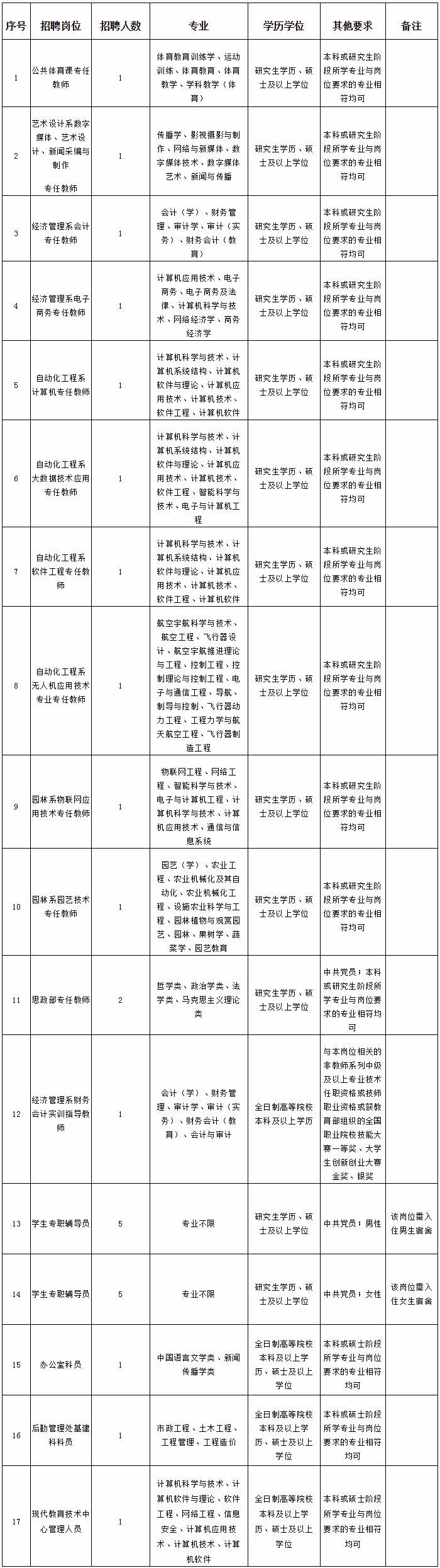 2020年福建林业职业技术学院招聘工作官网26人方案