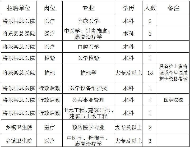 2020年福建三明将乐县总医院编外官网招聘33人方案