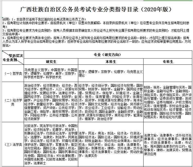 好消息:2020广西公务员考试专业指导目录发布