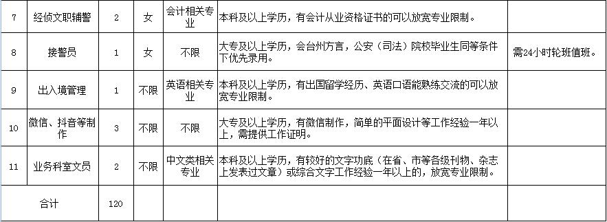 2020年浙江台州椒江公安分局招聘警务辅助官网120人公告