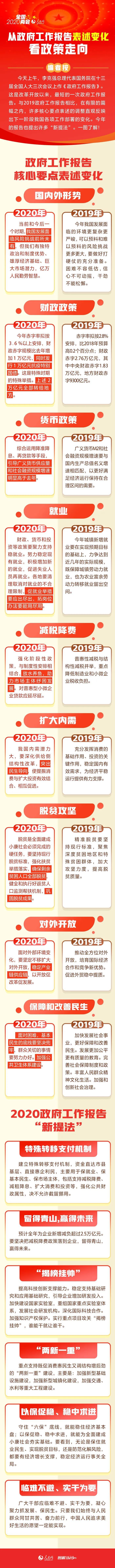 2020年公务员考试时政