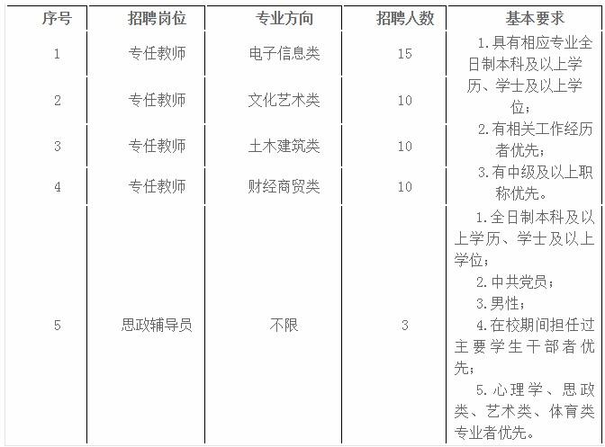 2020年福建福州软件职业技术学院招聘48人公告