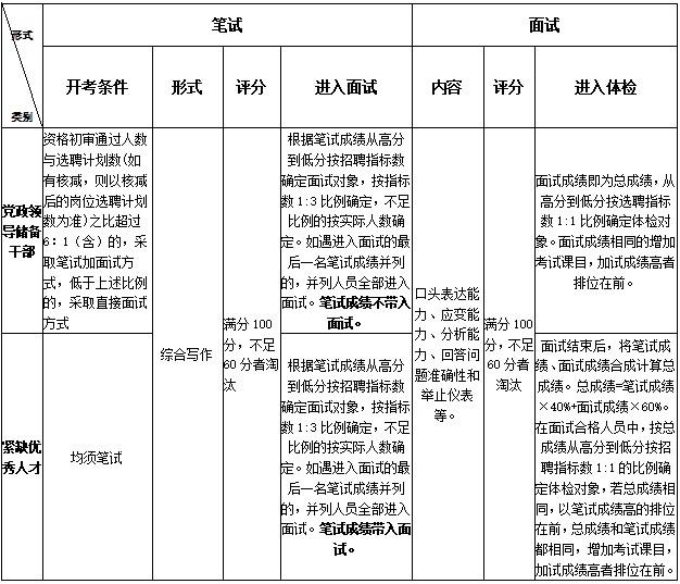 浙江宁波海曙区面向2020届优秀高校毕业生选聘50人公告