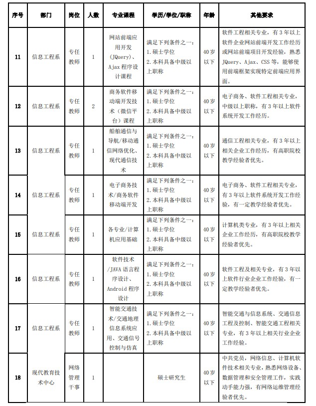 2020年天津海运职业学院招聘21人方案