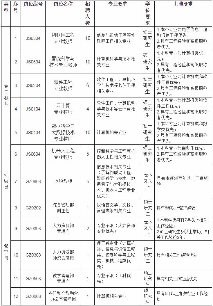 2020年福建莆田学院新工科产业学院官网招聘56人启事