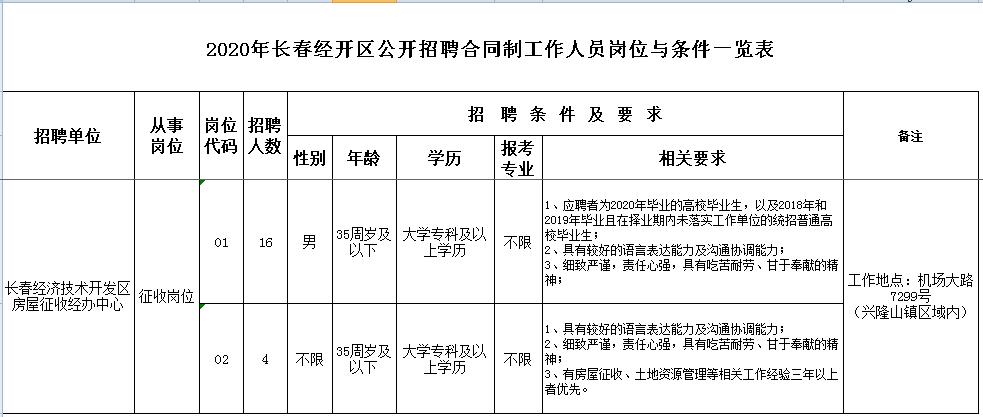 2020年吉林长春经济技术开发区招聘合同制工作人员20人公告