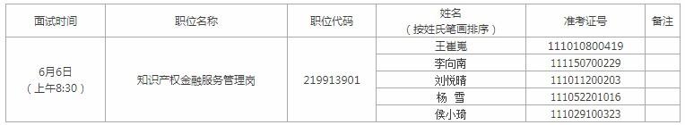 2020年北京公务员考试知识产权局面试公告