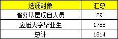 2020年四川招录公务员2644名,6月3-10日报名图2