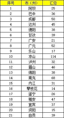 2020年四川招录公务员2644名,6月3-10日报名图3