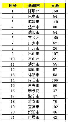 2020年四川招录公务员2644名,6月3-10日报名图1