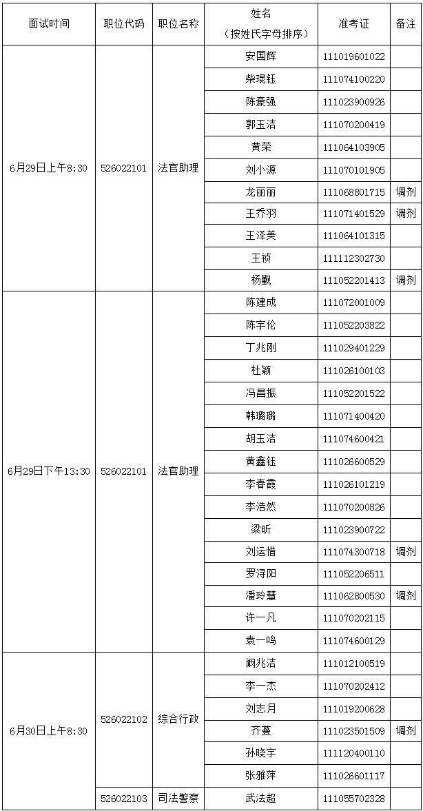 2020年北京公务员考试平谷区人民法院面试公告