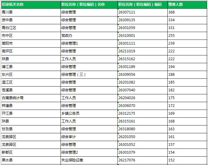 2020上半年四川公务员考试报名数据(截止6月15日17点)