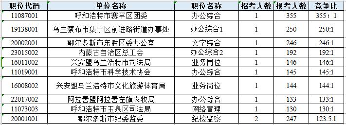 2020年内蒙古公务员考试报名数据(截止6月17日9:30)