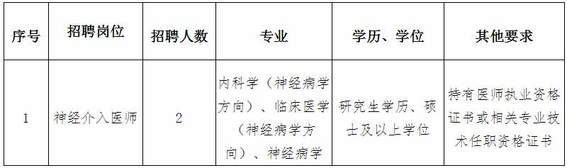 2020年福建中医药大学附属第二人民医院招聘2人方案(一)