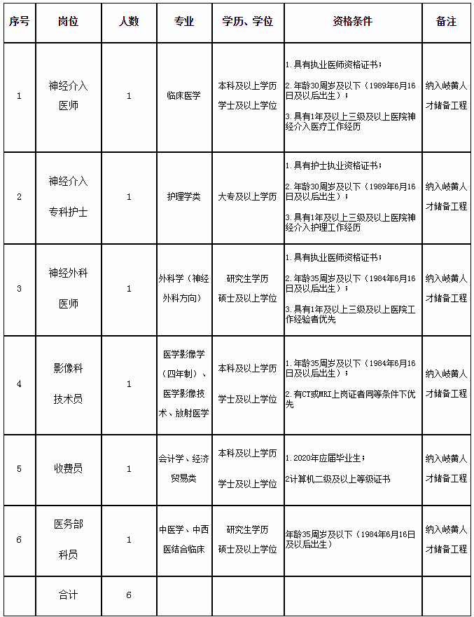 2020年福建中医药大学附属第二人民医院招聘6人公告