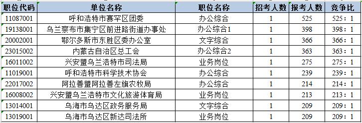 2020年内蒙古公务员考试报名数据(截止6月19日9:30)