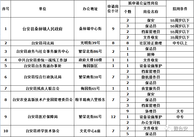 2020年辽宁鞍山台安县新公益性岗位招聘148人公告