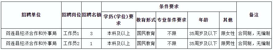 2020年四川宜宾筠连县经济合作和外事局招聘编外人员4人公告