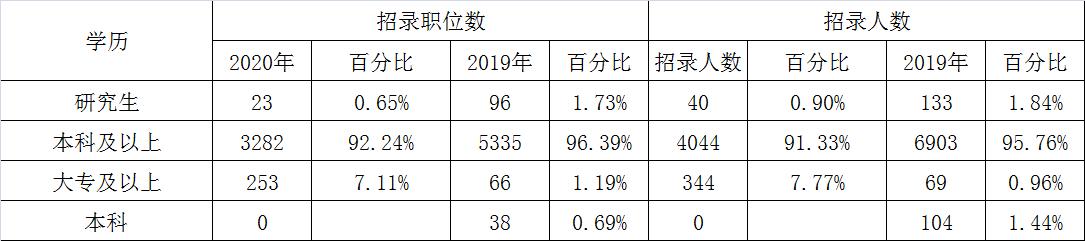 2020年辽宁公务员考试职位表解读:95%职位应届生可报图1