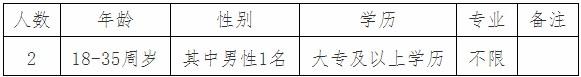 2020年福建福州市罗源县总工会招聘编外人员2人公告