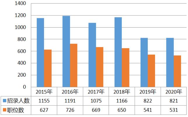 2020年青海公务员考试职位表解读:近六成职位大专生可报图1