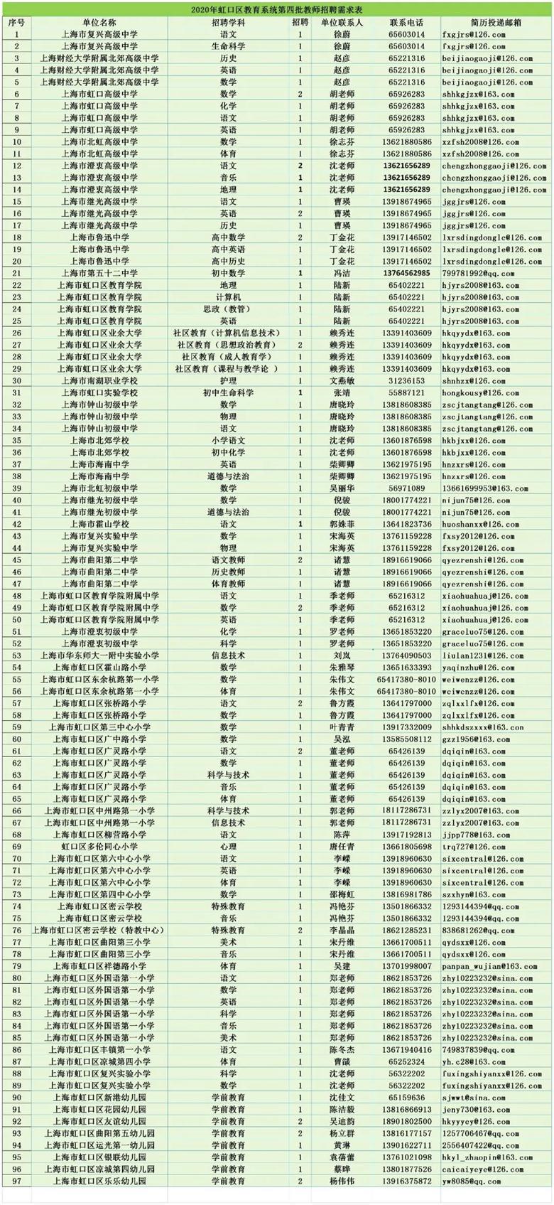 上海虹口区教育系统教师招聘110人公告