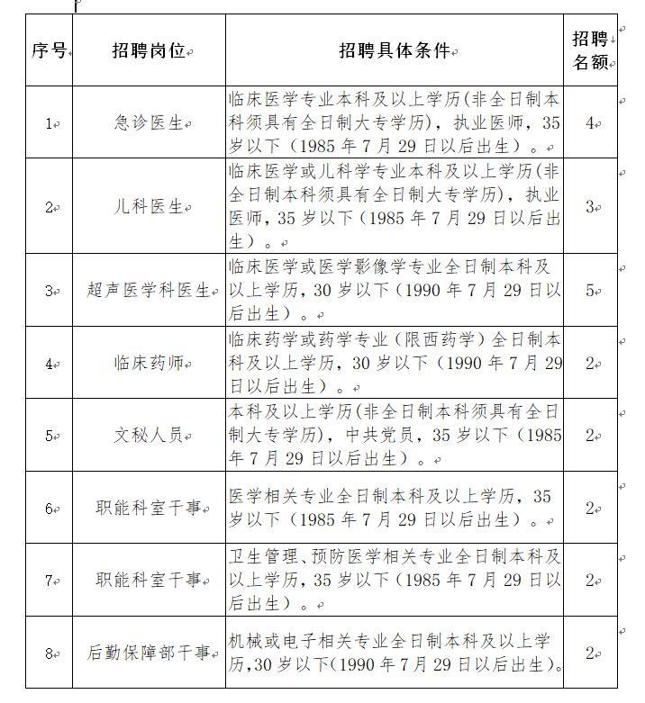 四川巴中市中心医院招聘专业人才22人公告