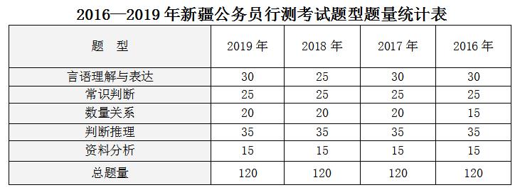 历年新疆公务员考试行测题型题量考情分析