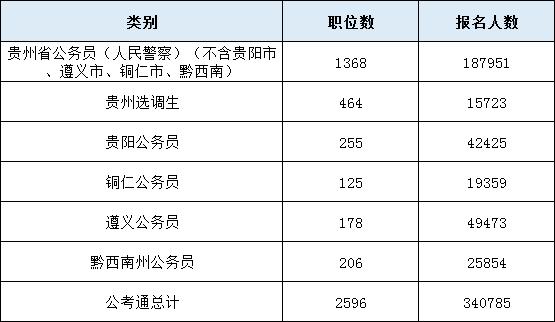 2020年貴州公務員考試最終340785人報名繳費 最熱比1947:1