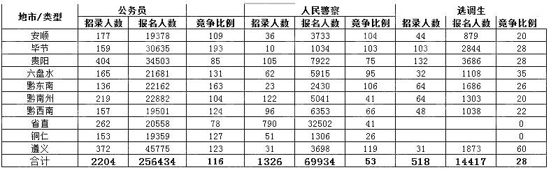 2020年贵州公务员考试最终340785人报名缴费 最热比1947:1