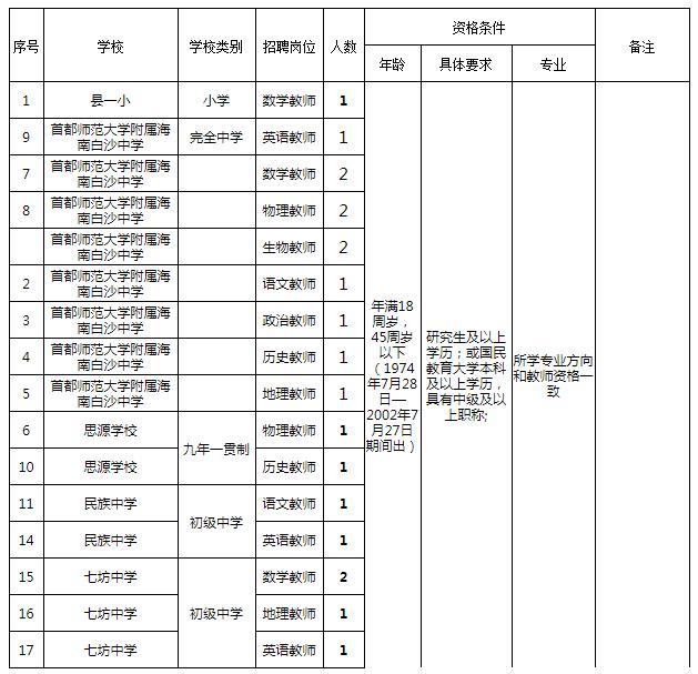 海南白沙县教师招聘20人公告