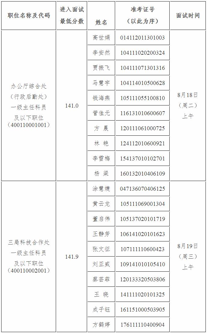 2020年国考中国工程院面试公告