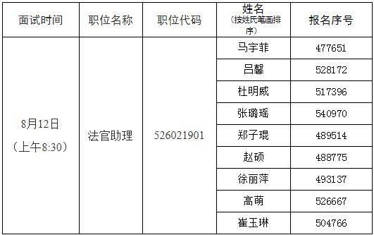 2020年北京公务员考试大兴区人民法院面试公告
