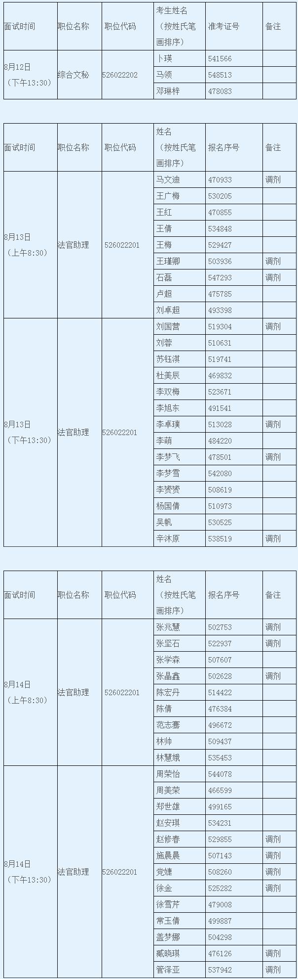 2020年北京公务员考试密云区人民法院面试公告