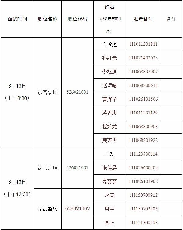 2020年北京公务员考试朝阳区人民法院面试公告