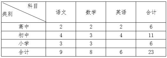 湖南邵阳广益世才学校选调教师23人公告