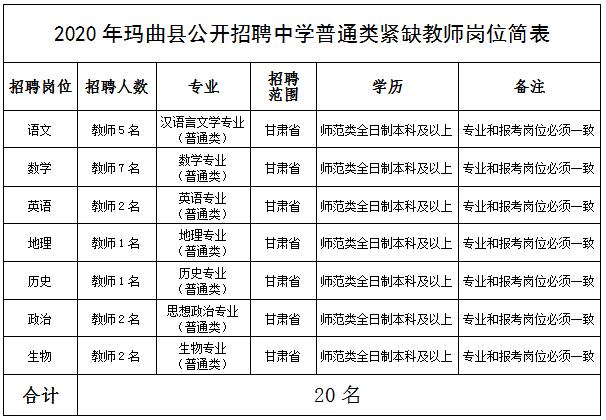 甘肃甘南玛曲县招聘中学教师20人公告