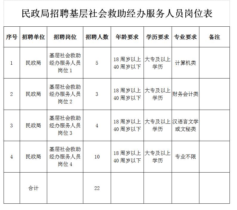2020年山西晋中榆社县民政局招聘22人公告