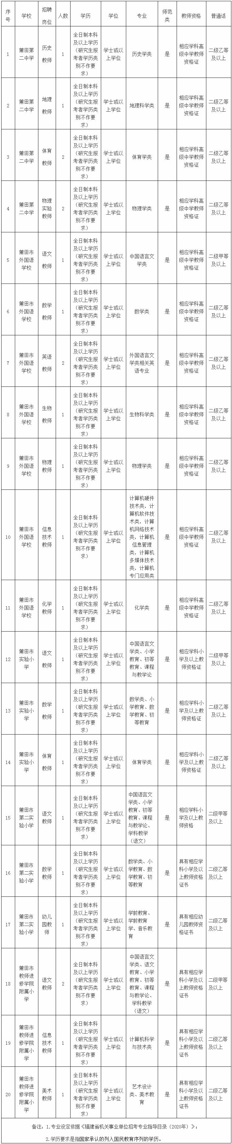 2020年福建莆田市市直教育系统中小学校招聘编外教师24人公告