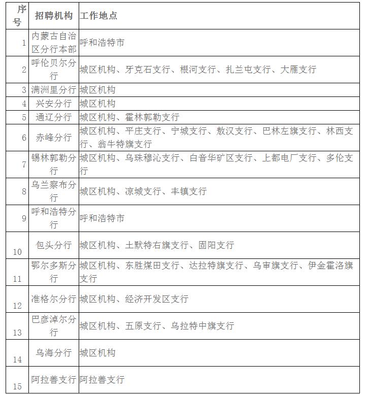 中国建设银行内蒙古区分行2021年度校园招聘分公告(300人)