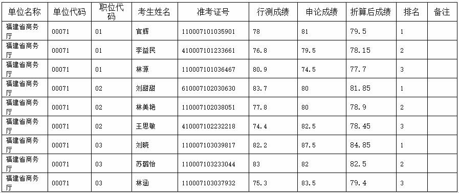 2020年福建省商务厅公务员考试面试考生名单公示