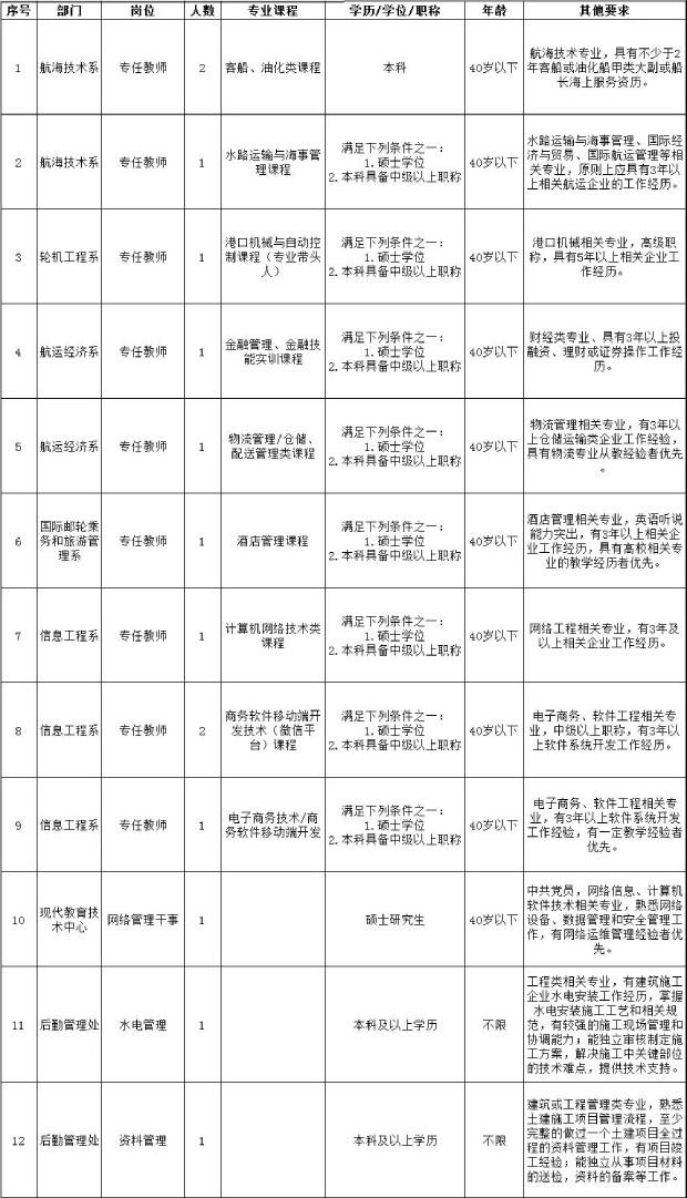 天津海运职业学院招聘14人公告