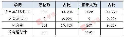 报考2021天津公务员考试最低学历要求是什么?
