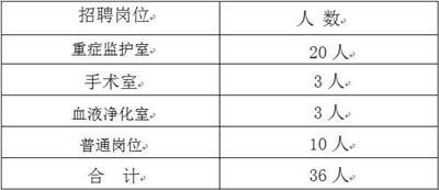 黑龙江佳木斯大学附属第一医院招聘36人公告