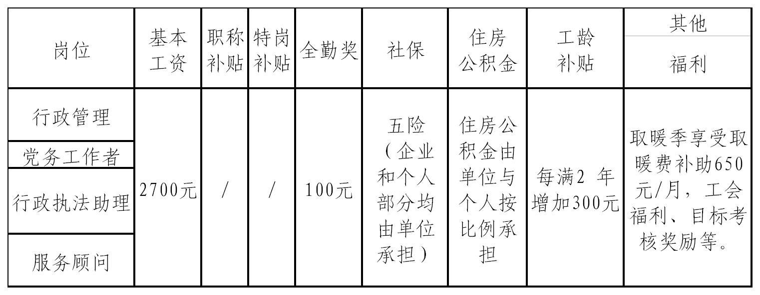 2020年青海西宁市城西区市场监督管理局编外工作人员招考42人公告