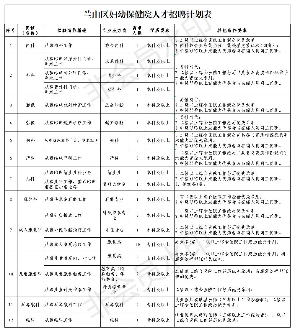 山东临沂兰山区妇幼保健院聘用制紧缺专业人才招募40人公告