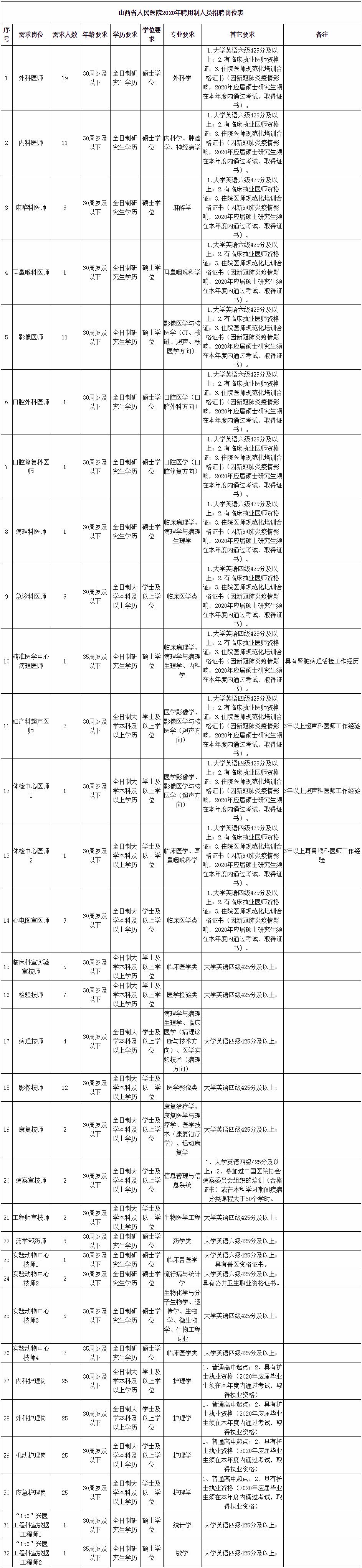 2020年山西省人民医院招聘212人公告